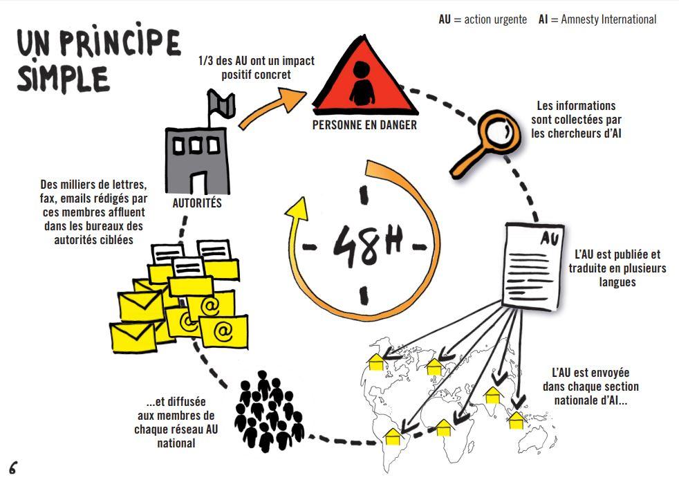 Schéma de fonctionnement d'une Action Urgente